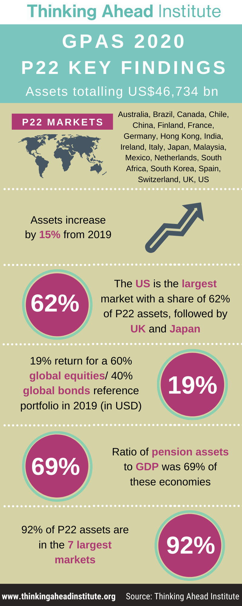 Global Pension Assets Study – 2020
